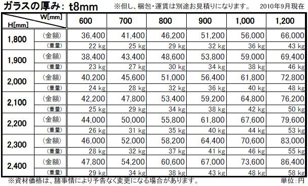 強化ガラス価格表(透明飛散防止フィルム貼り)透明