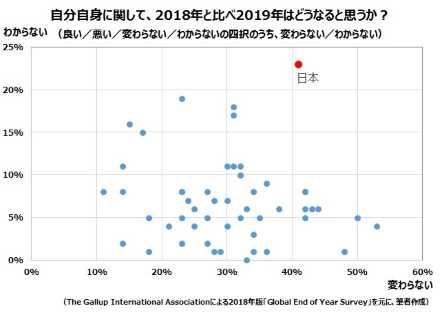 日本は「わからない」の比率が他のどの国よりも高い