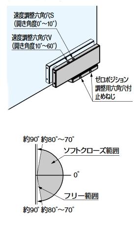 ソフトクロージング機構付下部コーナー金具M101E10型.調整について