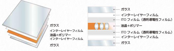 サプライズ・ガラスの構造